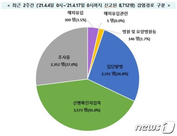 (중앙방역대책본부 제공)© 뉴스1