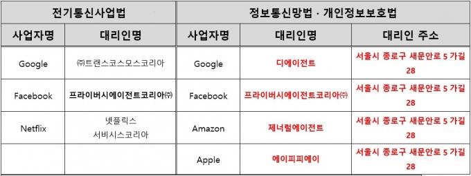 법령에 의거한 국내 대리인 지정 현황 /자료=김영식의원실