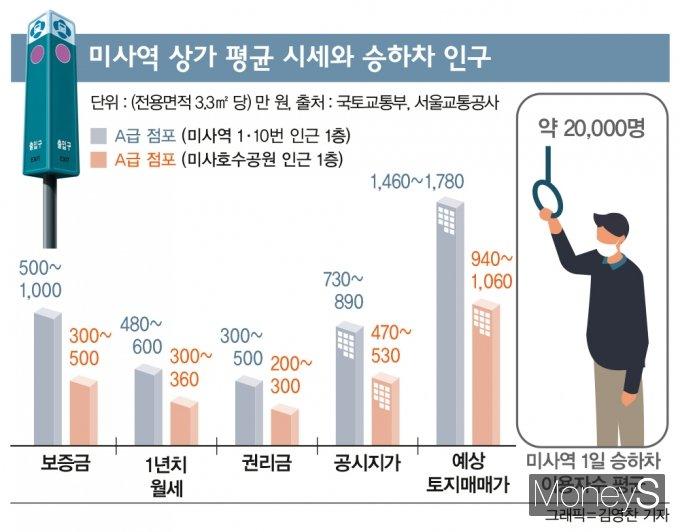 [역세권 상권분석] 미사역 10평 상가 월세 '500만원' 왜 이렇게 비싸?