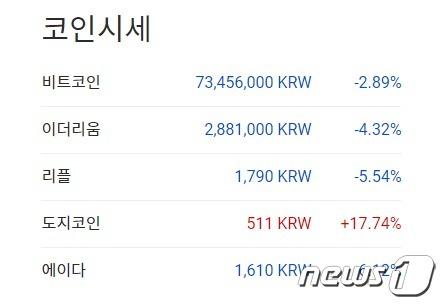 한국 업비트의 시총 순위 - 업비트 갈무리
