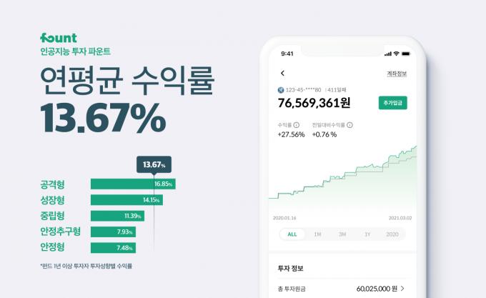 인공지능 투자 전문기업 파운트는 자사 앱을 통해 투자 가능한 상품 및 투자성향별 포트폴리오의 1년 이상 투자자들의 수익률을 집계해 발표했다./사진=파운트