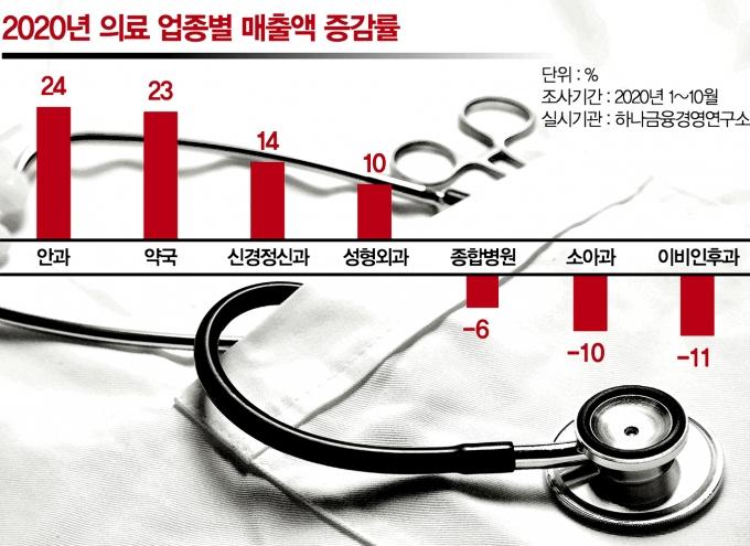 지난해 의료 업종별 매출액 증감율./사진=김민준 머니S 기자