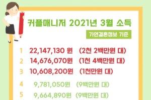 """결혼정보회사 가연, 커플매니저 3월 최고 소득 """"2200만원"""""""