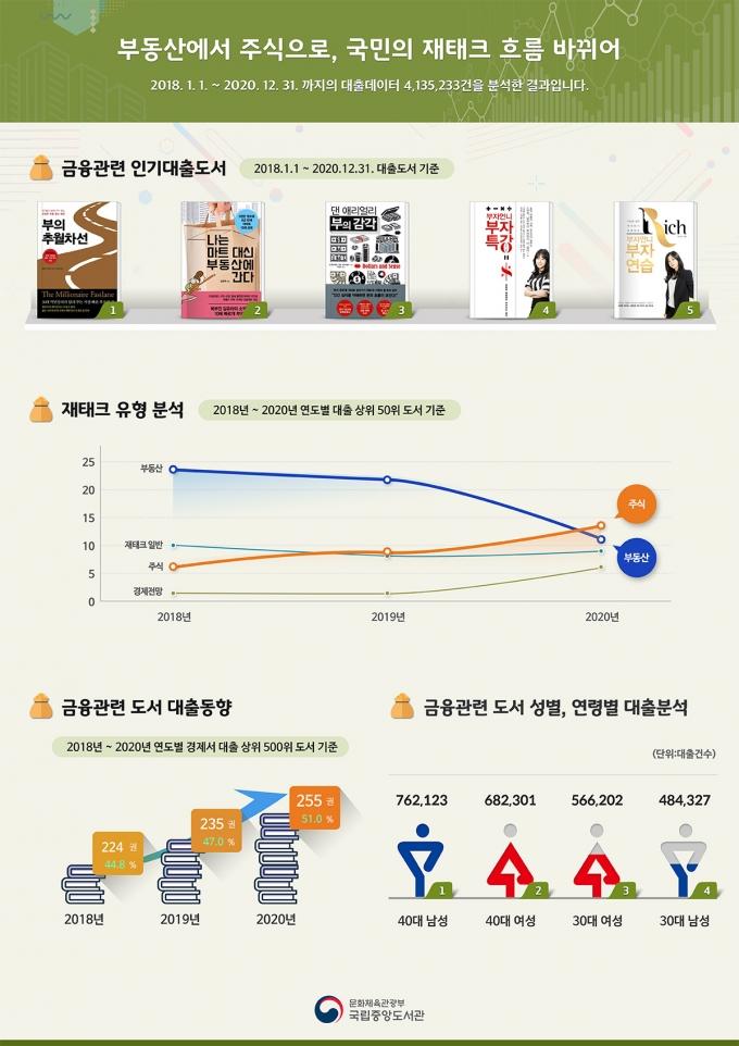 최근 3년간 금융 관련 도서 대출 1위는 '부의 추월차선'