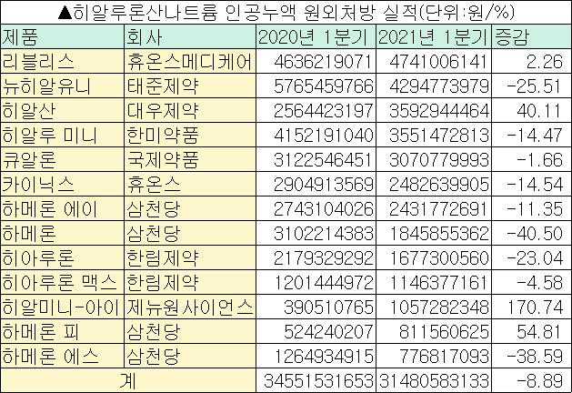 미세먼지보다 무서운 약값 인하… 인공누액 시장 '털썩'
