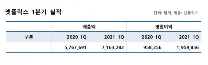 넷플릭스 2021년 1분기 실적. /그래픽=강소현 기자