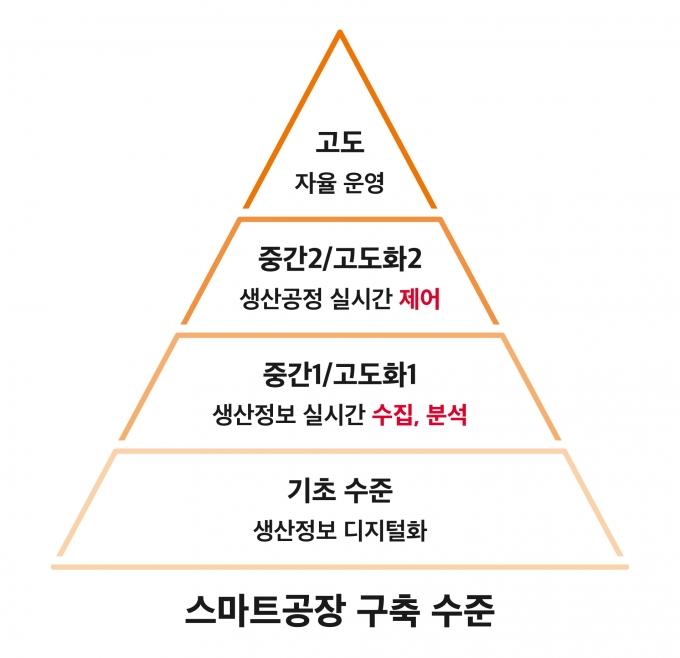 스마트팩토리 구축 수준 /자료제공=SKT