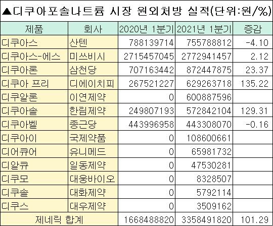 '우판권 불구' 종근당 안구건조증치료제 시장 선점 실패… 삼천당·DHP '두각'