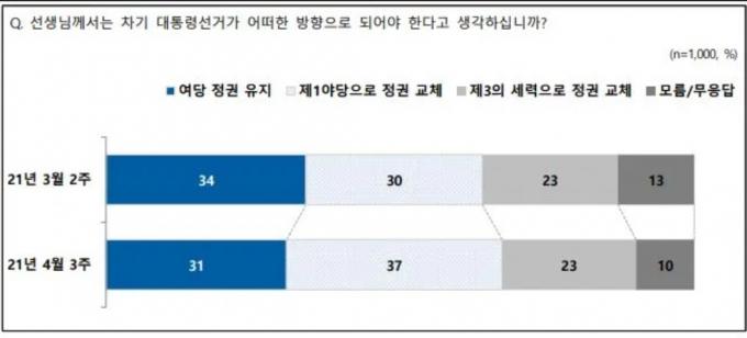20대 대선 선거 방향. (NBS제공) © 뉴스1