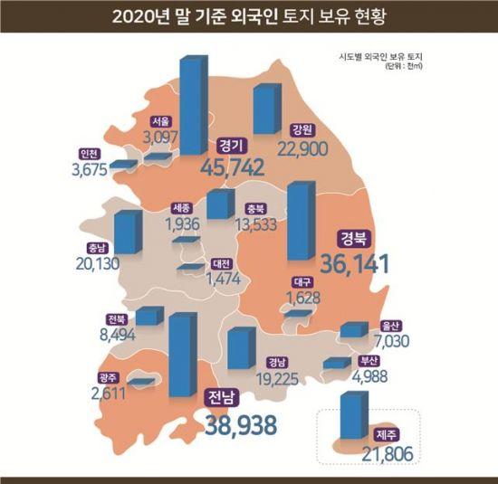 외국인이 보유한 한국 땅, 공시지가로만 '31조4962억원'