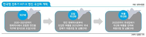한국형 전투기 KF-X 엔진 국산화 계획.