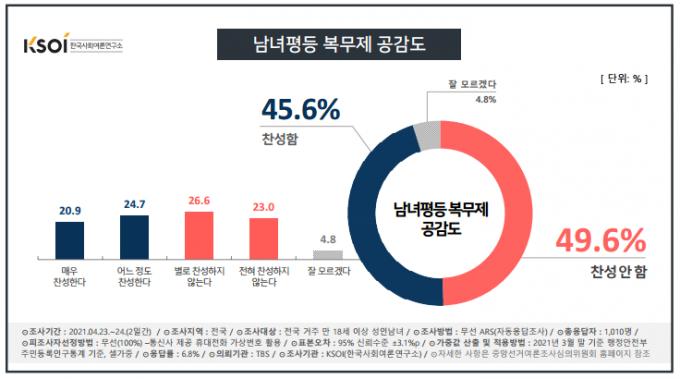 한국사회여론연구소(KSOI)가 TBS 의뢰로 전국 만 18세 이상 성인 1010명을 대상으로 조사한 결과 남녀평등복무제 찬반이 팽팽한 것으로 나타났다. /사진=한국사회여론연구소