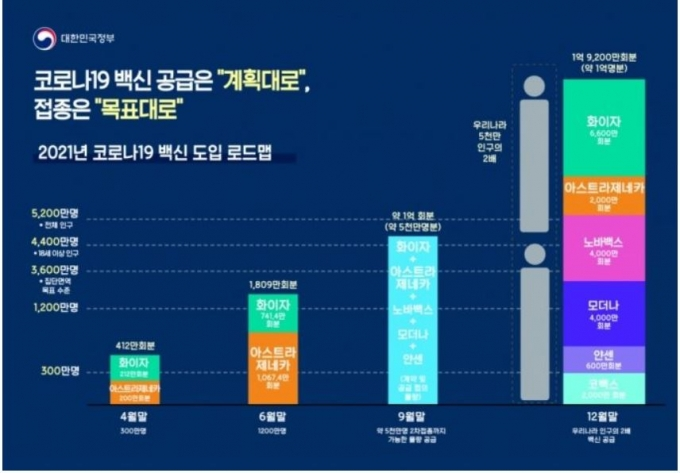 """홍남기 총리대행은 26일 """"백신 4000만회분 추가 매매계약 체결에 따라 한국은 총 1억9200만회분, 9900만명분의 백신을 확보했다""""고 밝혔다. /인포그래픽=대한민국 정부"""