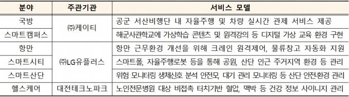 2021년 6개 서비스 모델 선정 현황 /자료=과기정통부
