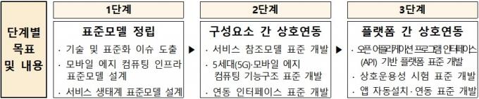 5G·MEC 표준화 로드맵(안) /자료=과기정통부