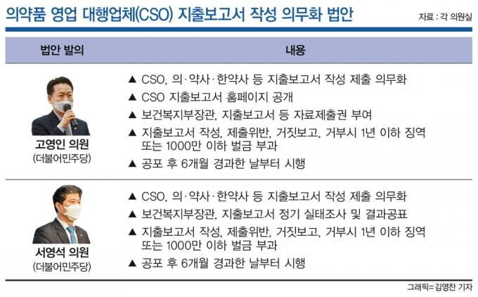 """계속되는 제약사·CSO '불편한 동거'… """"이제는 연결고리 끊어야"""""""
