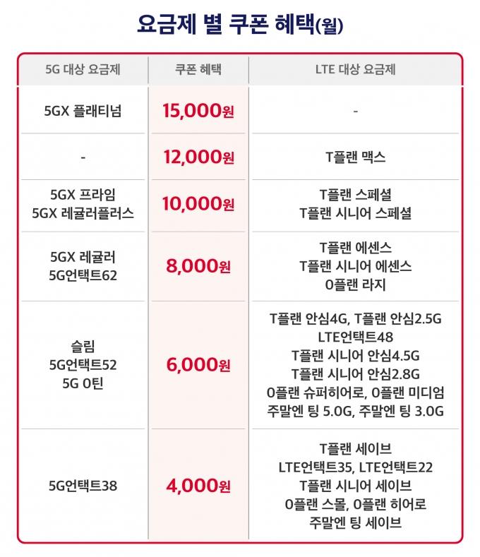 SKT 요금제별 '티다팩' 쿠폰 혜택 /자료제공=SKT