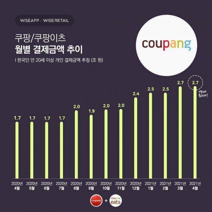 지난달 쿠팡에서 2.7조원 썼다… 사용자수·금액 '역대 최대'