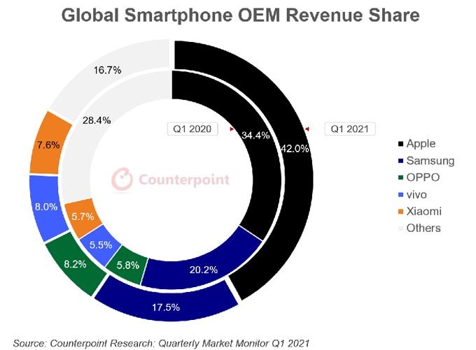 매출 기준 1분기 글로벌 스마트폰 브랜드별 점유율 /자료제공=카운터포인트