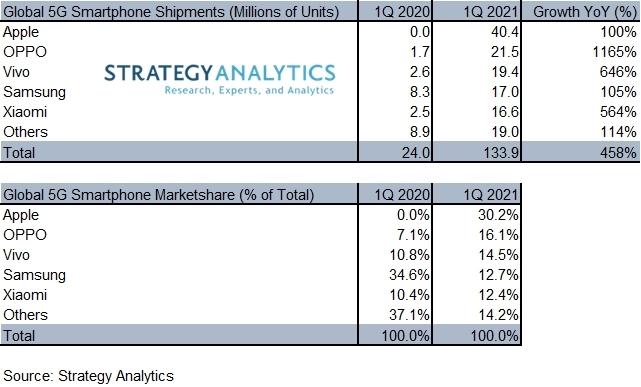 출하량 기준 1분기 5G 스마트폰 주요 브랜드별 점유율 /자료제공=스트래티지애널리틱스