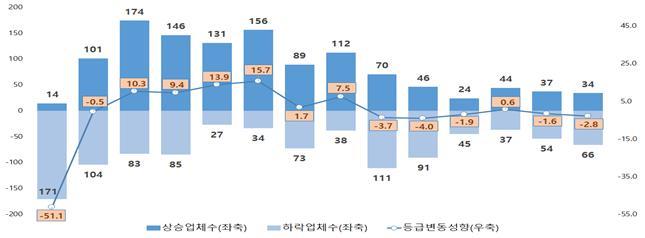 연도별 등급변동 현황/사진=금융감독원
