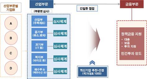 혁신기업 국가대표 1000 추진 체계도/사진=금융위원회
