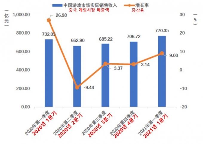 """홀로 커가는 중국 게임시장, 1Q 매출만 '13조'… """"질 높은 게임 견인"""""""