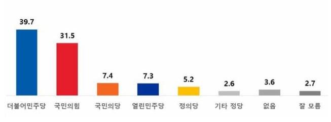 """""""절대 지지하고 싶지 않은 정당"""" 민주당 39.7% 1위"""