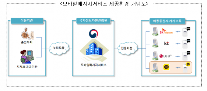 국가정보자원관리원이 오는 8월부터 문자전송 서비스에 알림톡 기능을 추가한다. /사진=행정안전부