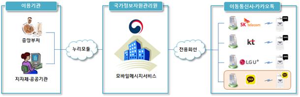 모바일메시지서비스 제공환경 개념도 /자료=행안부