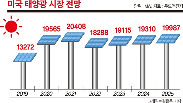 미국 태양광 시장 전망.