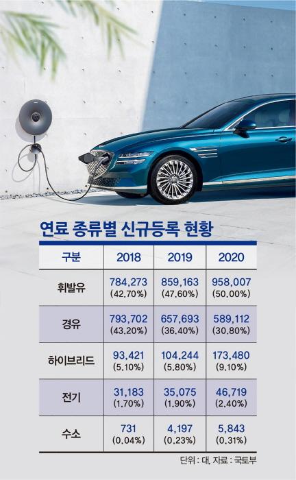 전기차의 판매량은 꾸준히 증가하고 있다. /그래픽=김은옥 기자