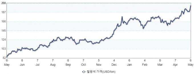 지난 1년간 톤당 철광석 가격 변화. /사진=산업통상자원부
