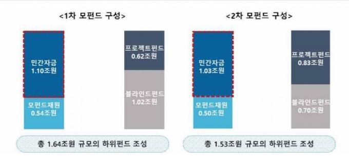 1‧2차 기업구조혁신펀드 조성 현황./표=금융위