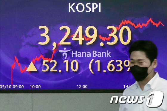 10일 오후 서울 중구 하나은행 명동점 딜링룸 전광판에 코스피 지수가 전일 대비 52.10포인트(1.63%) 상승한 3249.30을 나타내고 있다./사진=뉴스1