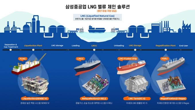 삼성중공업 LNG 밸류 체인 솔루션. /그래픽=삼성중공업