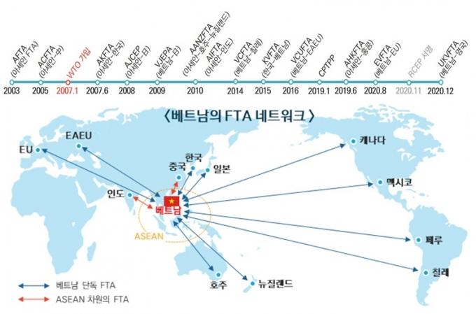 베트남의 FTA 체결 현황. /그래픽=한국무역협회