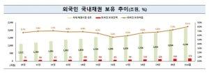 외국인 국내채권 보유잔액 '역대 최대'… 올 들어 22.6조 순투자