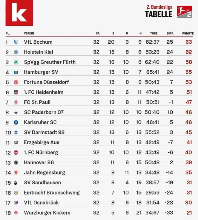 32라운드 종료 기준 독일 분데스리가 2부리그 순위표. /사진=키커 인스타그램