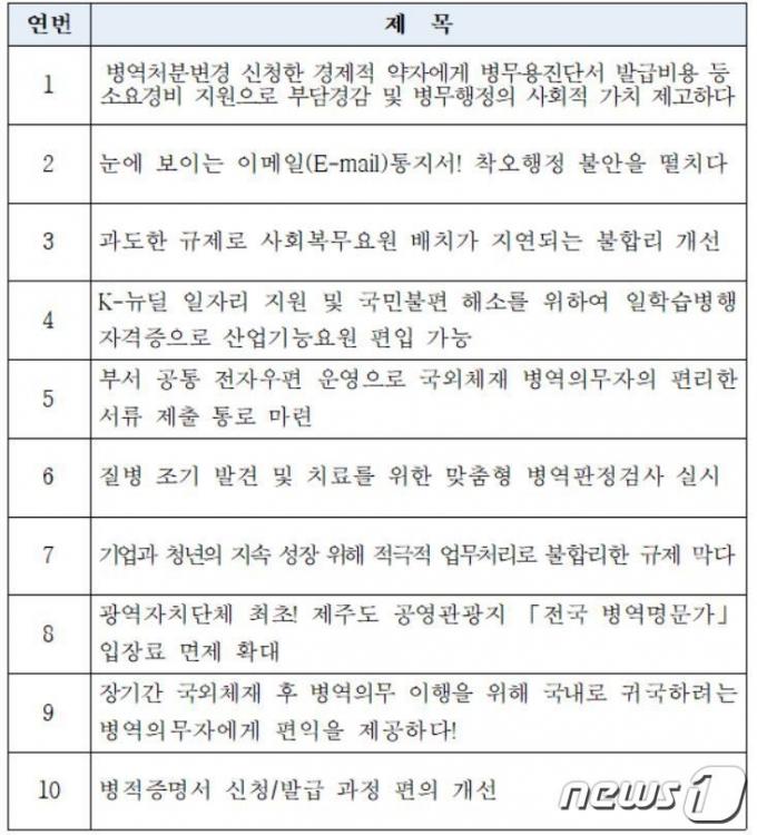 병무청 '적극행정 우수사례' 온라인 대국민 평가 대상 목록 (병무청 제공) © 뉴스1