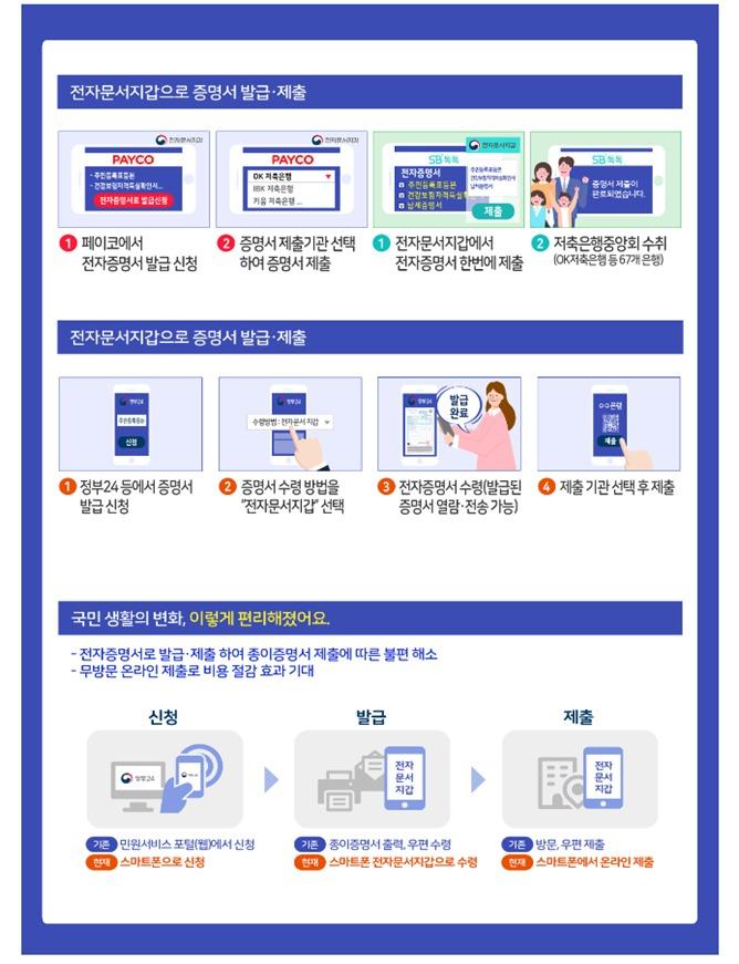 전자증명서 안내 및 이용 방법(행정안전부 제공)© 뉴스1