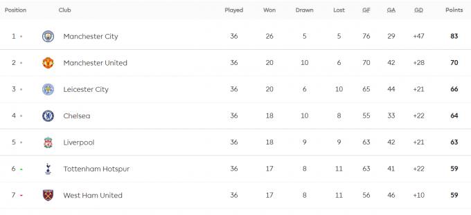 37라운드 일정을 앞둔 현재 잉글랜드 프리미어리그 중간 순위. /사진=프리미어리그 공식 홈페이지