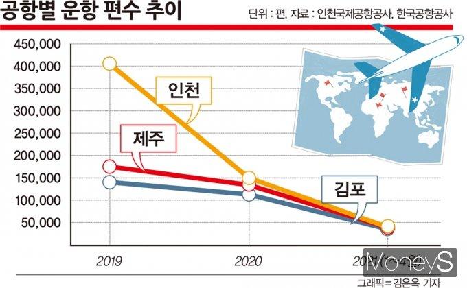 인천국제공항공사와 한국공항공사에 따르면 올 들어 4월까지 전국 15개 공항의 운항편수(출·도착 합계)는 16만3721편이다. /그래픽=김은옥 기자, 자료=인천국제공항공사, 한국공항공사
