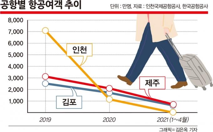 2019년 1~4월 전체 항공의 46.1%를 차지했던 인천공항의 여객수가 올 들어선 같은 기간 3.8%로 급감했다. /그래픽=김은옥 기자, 자료=인천국제공항공사, 한국공항공사