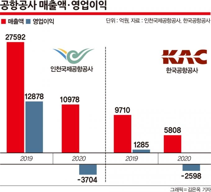 지난해 공항공사 매출액과 영업이익이 곤두박질치며 적자로 돌아섰다. /그래픽=김은옥 기자, 자료=인천국제공항공사, 한국공항공사