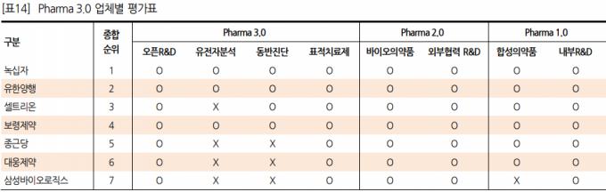 Pharma 3.0 업체별 평가표./사진=한화투자증권