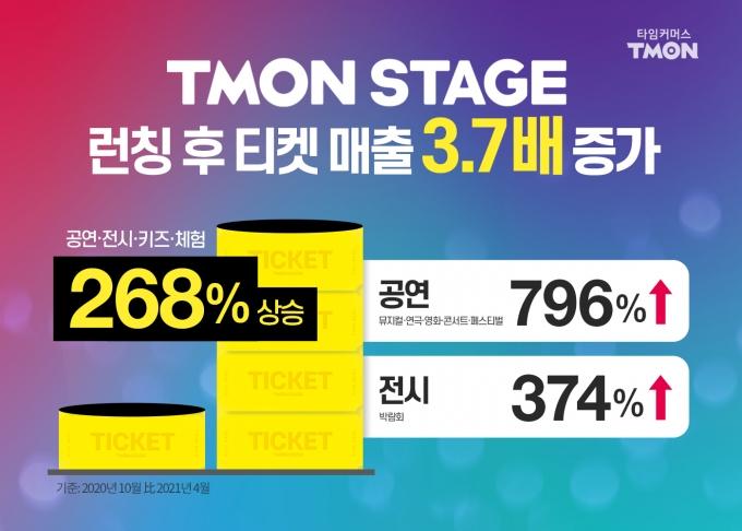 티몬에서만 예매 가능한 단독 공연회차 '티몬스테이지'를 런칭한 시점인 작년10월 대비 올해 4월 티몬의 문화관련 티켓(공연·전시·체험·키즈) 매출은 268%(약3.7배) 증가한 것으로 나타났다./ 사진제공=티몬