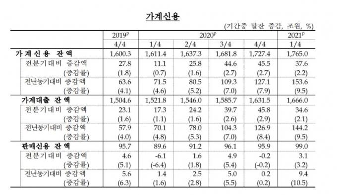 표=한국은행