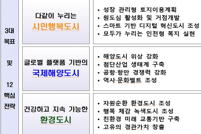 인천시는 송도컨벤시아에서 '2040 인천도시기본계획 시민공청회'를 개최했다./사진=인천시 캡처
