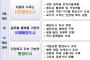 인천시, 2040년 '도시기본계획' 시민공청회 개최